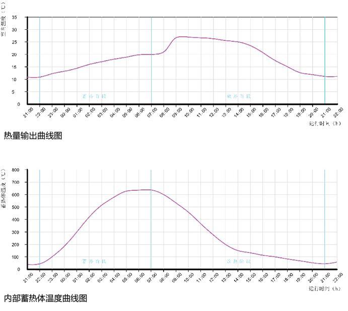 蓄熱式電暖器節能技術原理