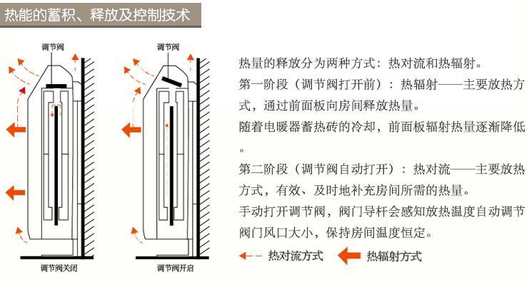 蓄熱式電暖器熱能的蓄積、釋放及控制技術