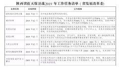 电采暖行业---陕西蓝天保卫战2019年底前关中农村地区清洁材料率达40%以上